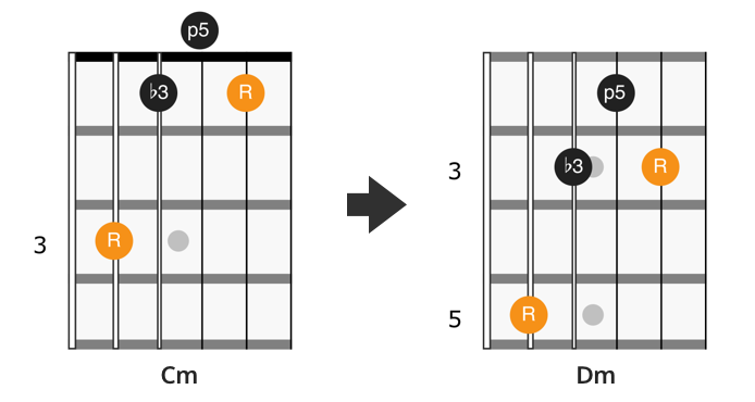 CAGED C minor chord shape