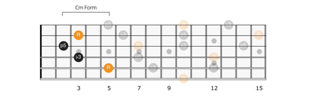 CAGED C minor form Dm chord
