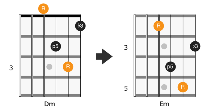 CAGED D minor chord shape