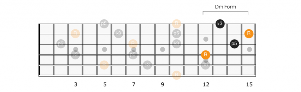 CAGED D minor form Dm chord