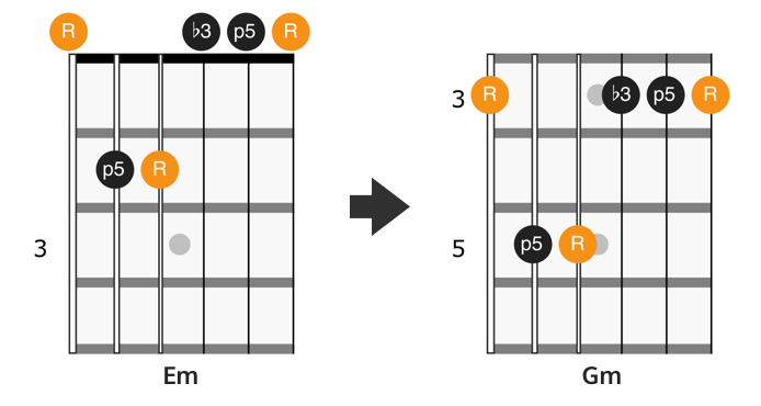 CAGED E minor chord shape
