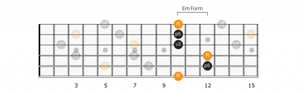 CAGED E minor form Dm chord
