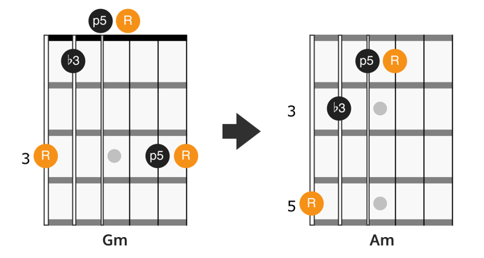 CAGED G minor chord shape