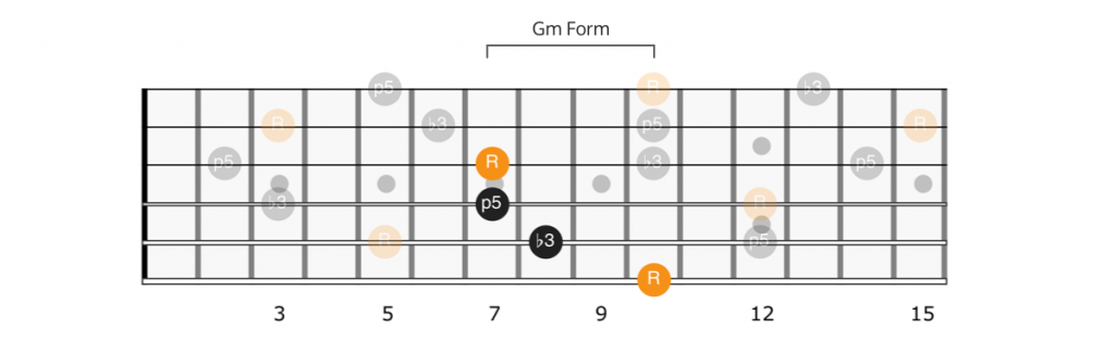 CAGED G minor form Dm chord
