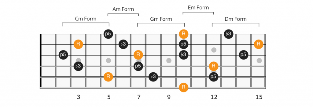 CAGED minor chord shapes connected across fretboard