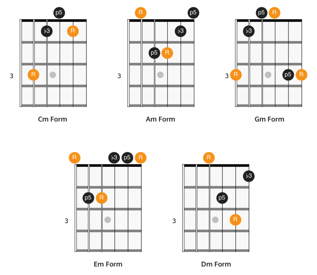 CAGED minor chord shapes