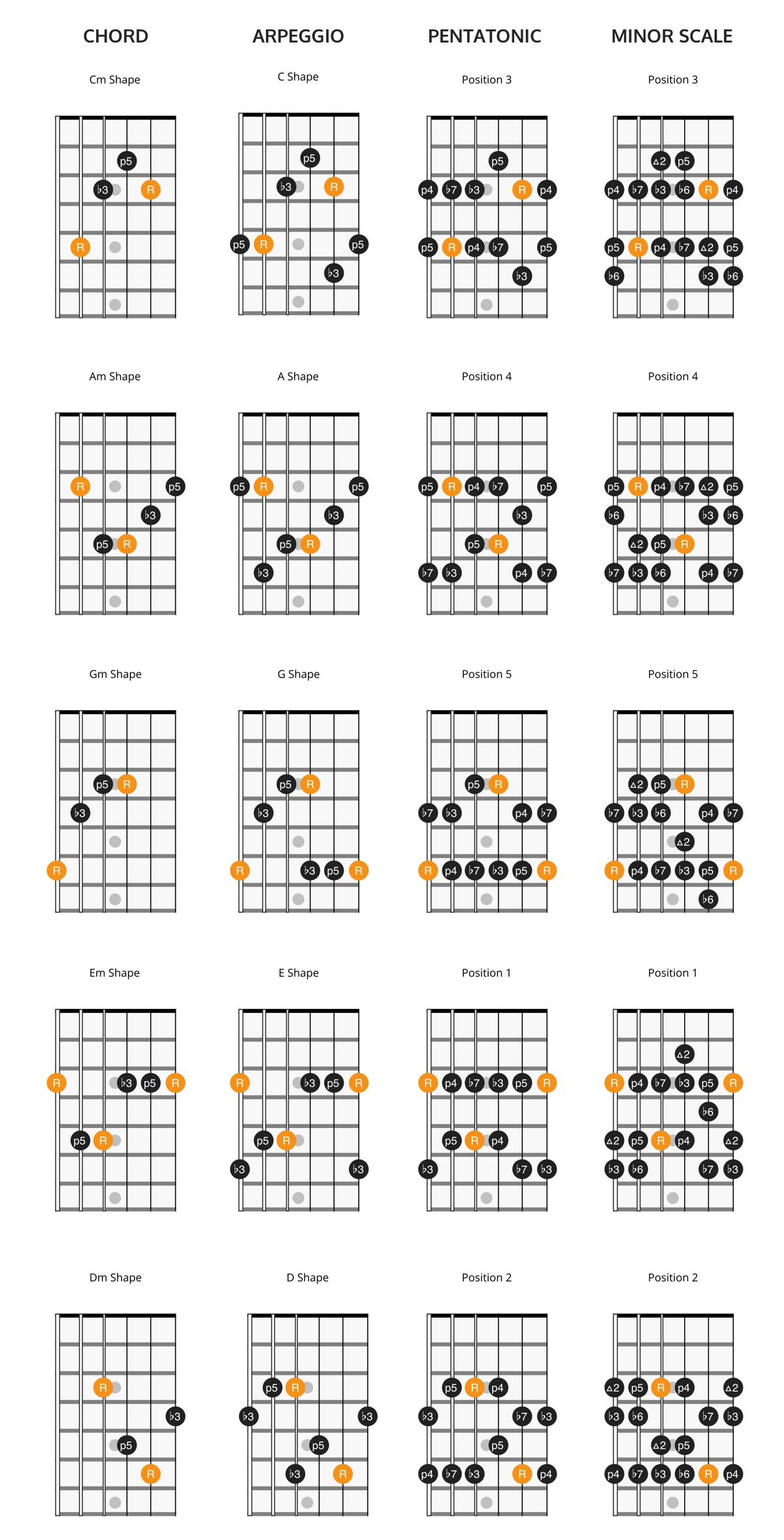 CAGED minor chords, arpeggios, and scales
