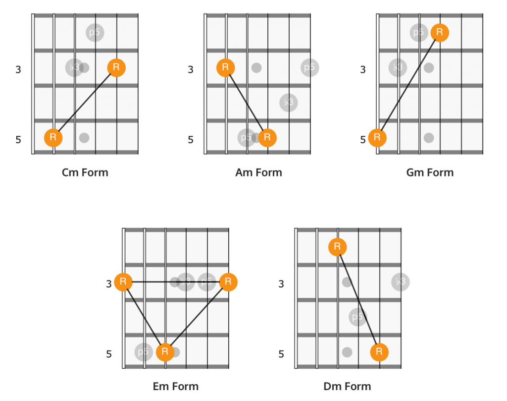 Root note patterns of the CAGED minor chord forms