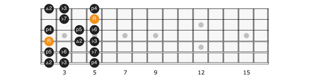 E minor scale position 2 diagram