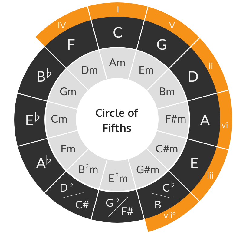 Circle of fifths key of C chords