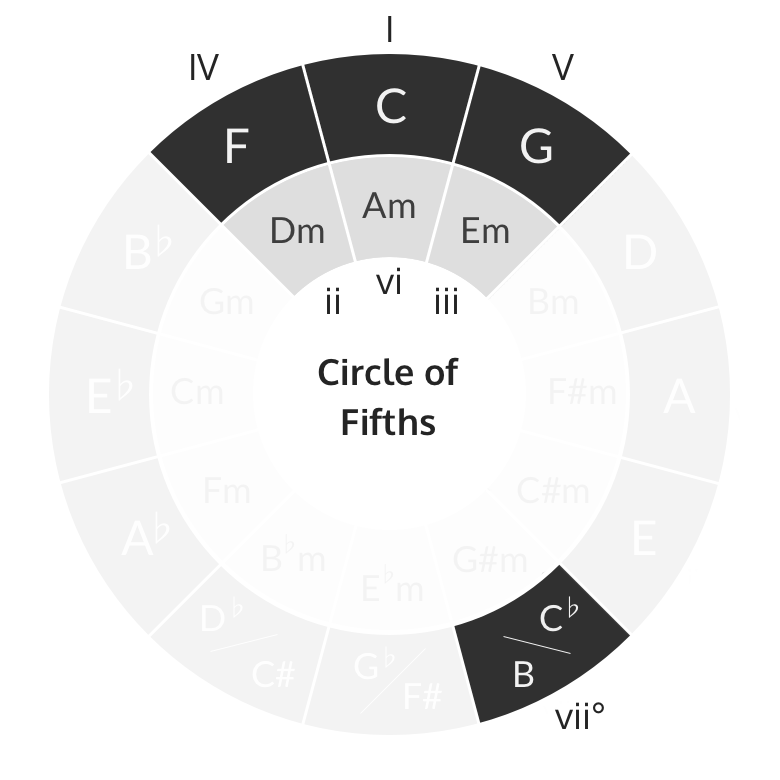 C major diatonic chords