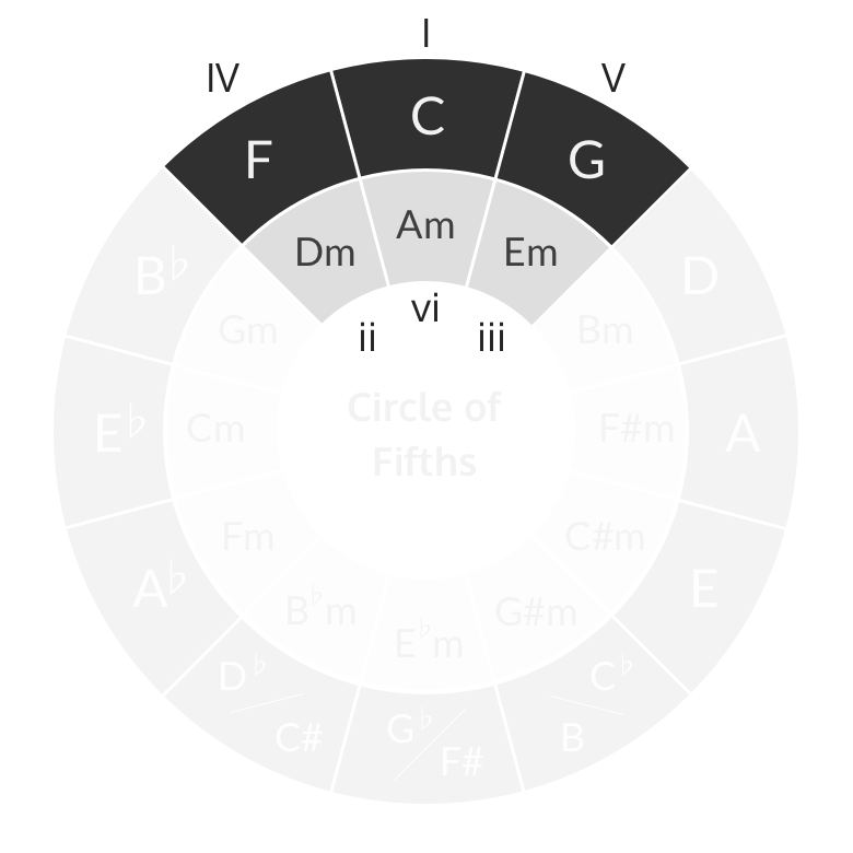Chords of a key grouped
