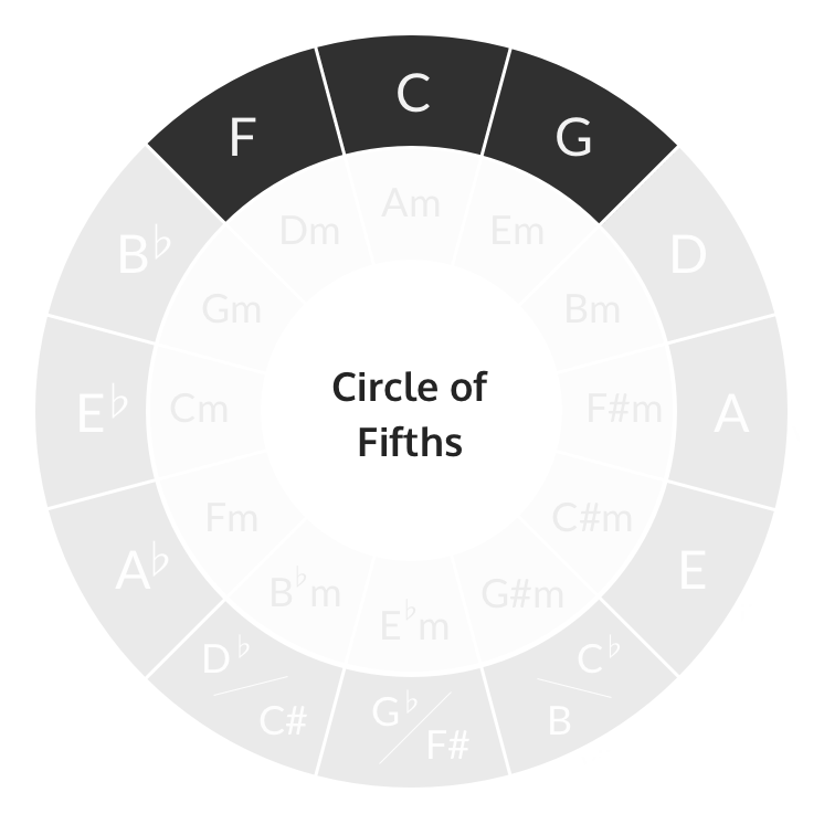 Circle of fifths major chords of C major key
