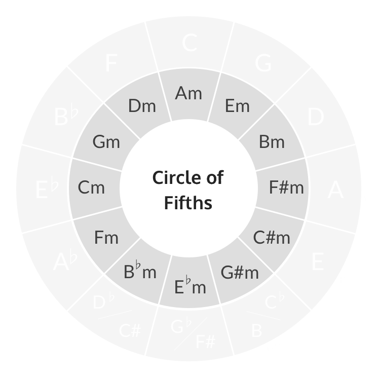 Circle of fifths relative minors