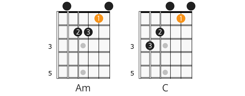 C major and Am chords