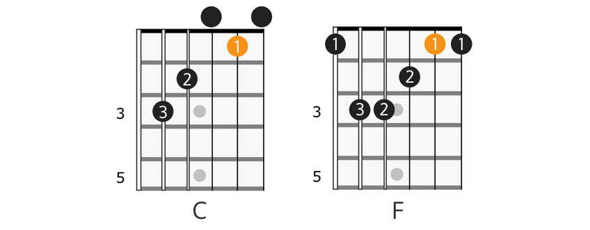 C major, F major chord progression