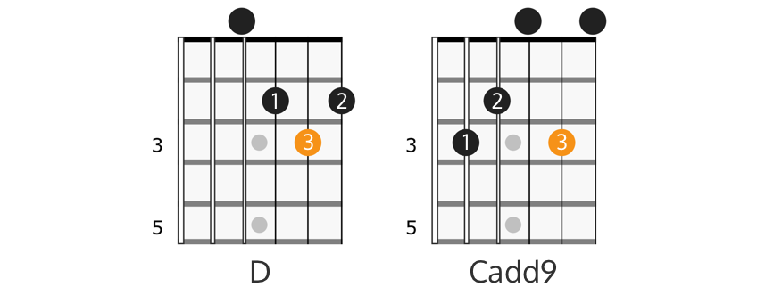 D major and Cadd9 chords