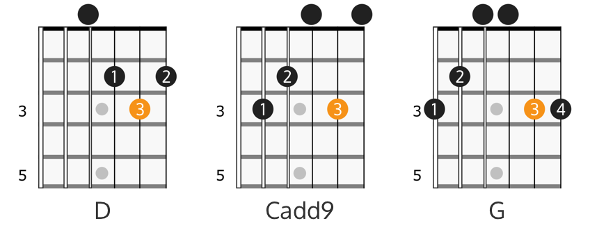 D major, Cadd9, and G major chord diagrams