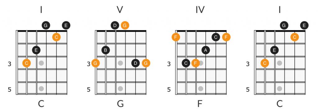 I V IV I chord progression