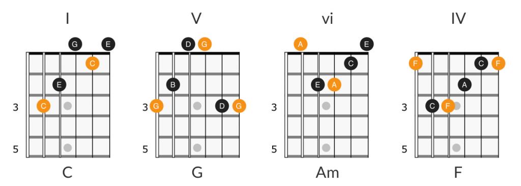 I V vi IV chord progression
