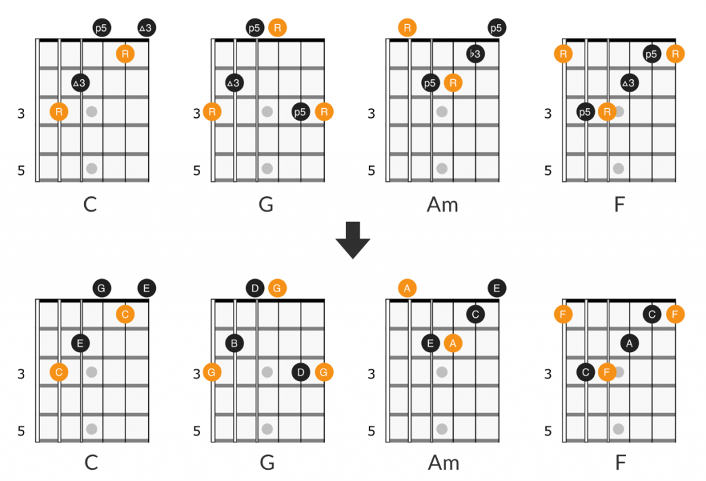Let it Be guitar chords notes and intervals
