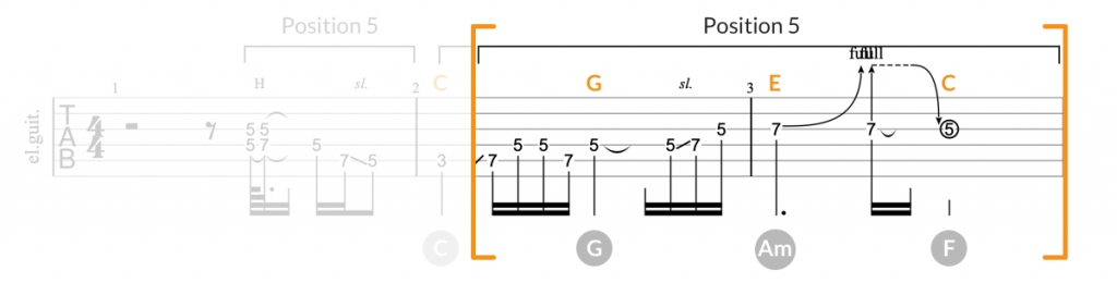 Let it Be guitar solo tab, part 2
