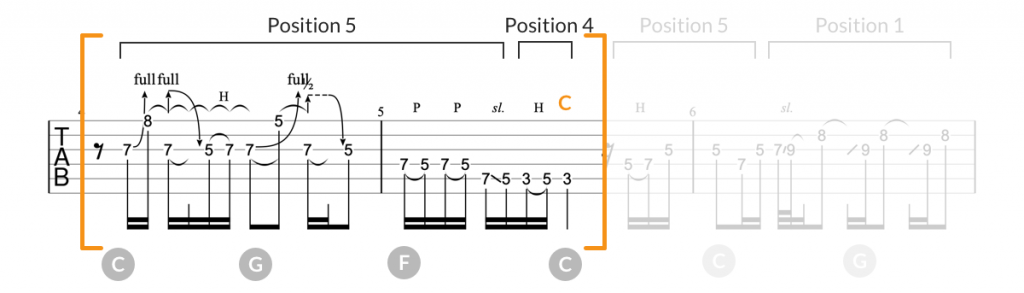 Let it Be guitar solo tab, part 3