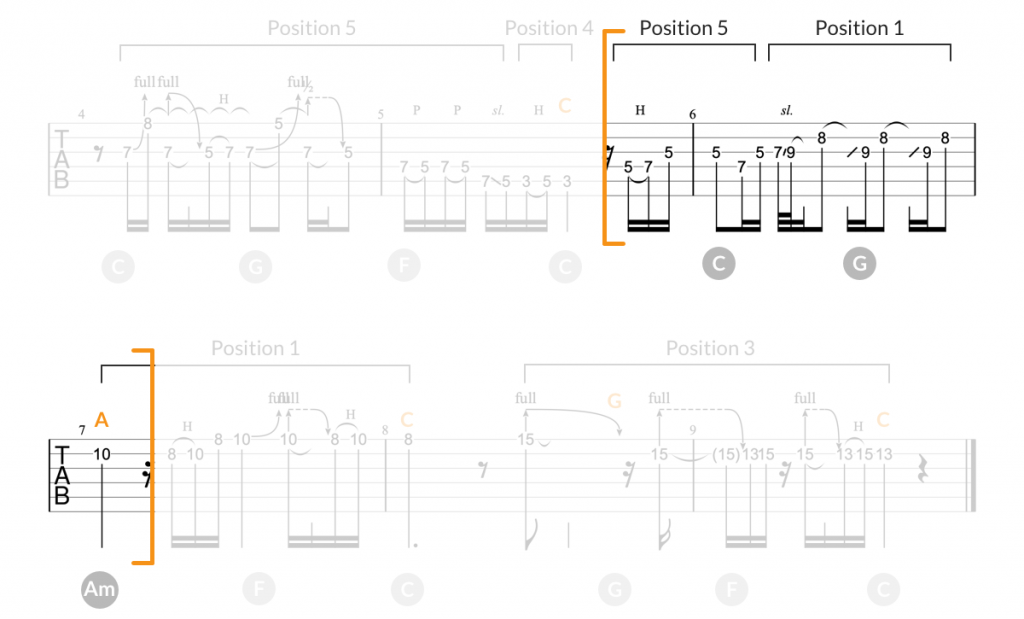 Let It Be guitar solo tab, part 4