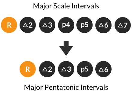 Major scale and major pentatonic intervals