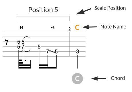 Tab notation