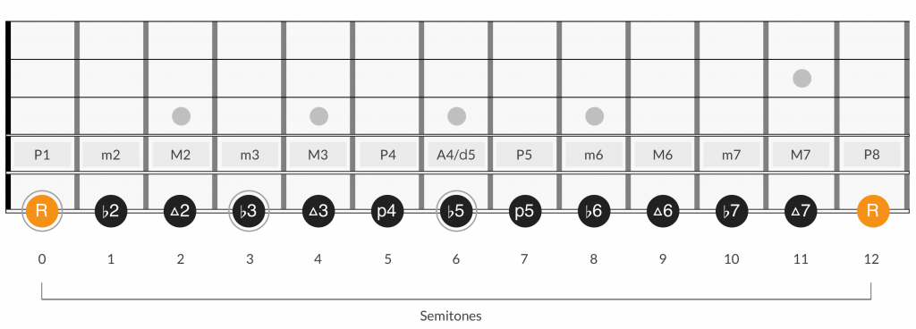 Diminished triad intervals in the chromatic scale