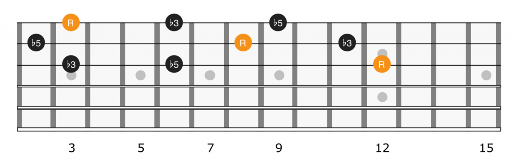 Diminished triads up the guitar fretboard on strings 1, 2, and 3