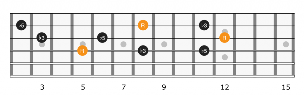Diminished triads up the guitar fretboard on strings 2, 3, and 4