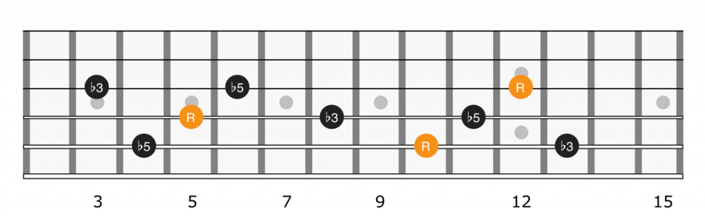 Diminished triads up the guitar fretboard on strings 3, 4, and 5