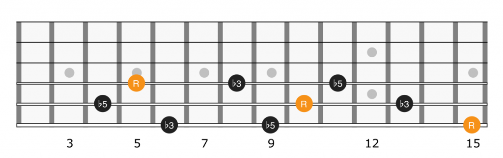Diminished triads up the guitar fretboard on strings 4, 5, and 6