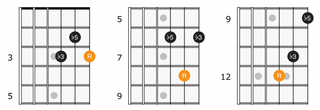 Guitar diagram for diminished triads on strings 1, 2, and 3
