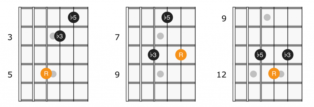 Guitar diagram for diminished triads on strings 2, 3, and 4