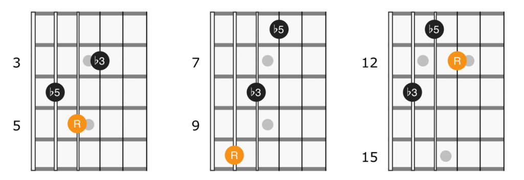 Guitar diagram for diminished triads on strings 3, 4 and 5