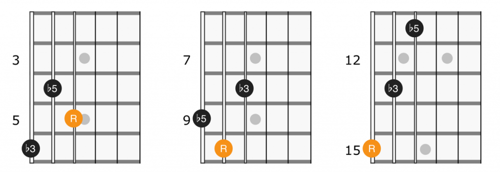 Guitar diagram for diminished triads on strings 4, 5, and 5