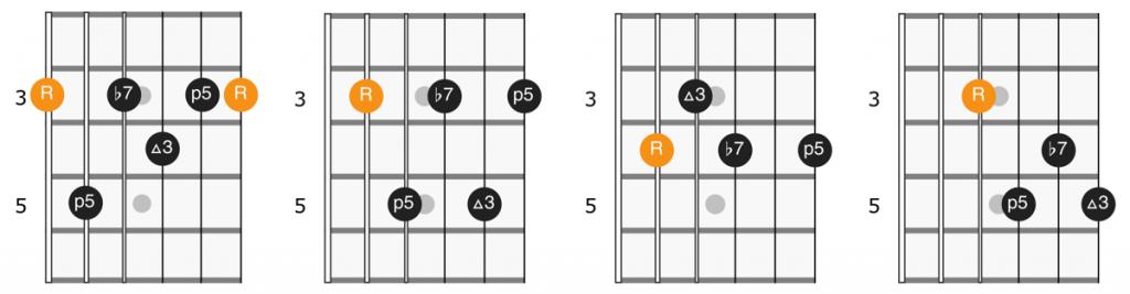 Dominant 7th chord shapes diagram