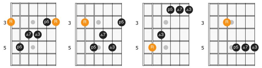Major 7th chords