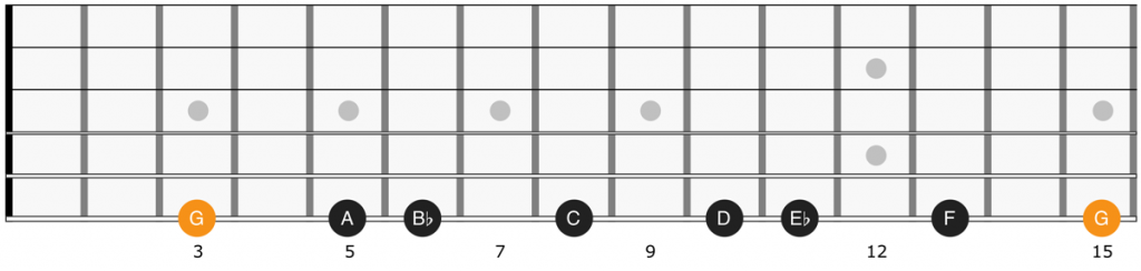 Fretboard diagram of G minor scale notes