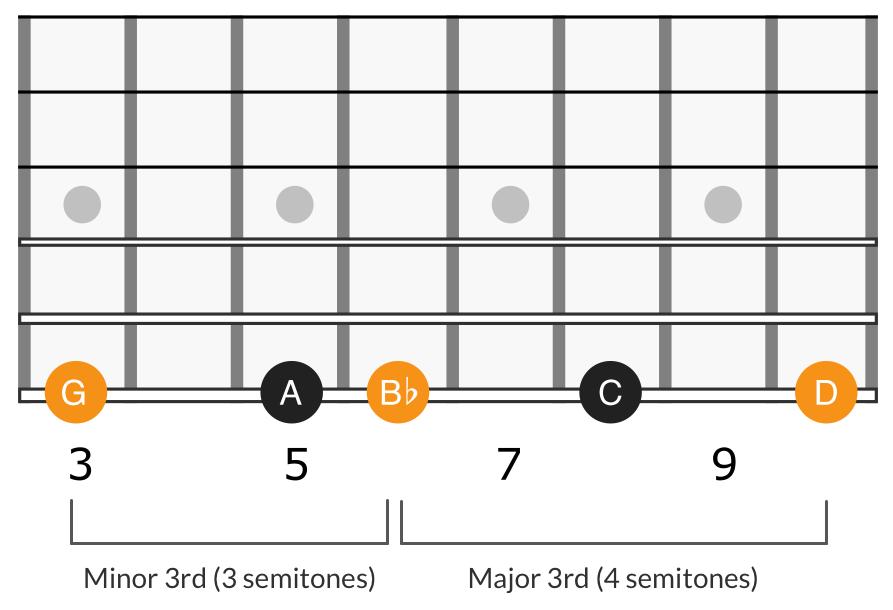 G minor scale first degree triad, G B♭ D