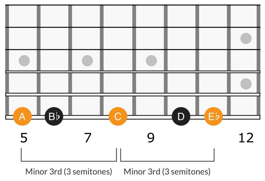 G minor scale second degree triad, A C E♭