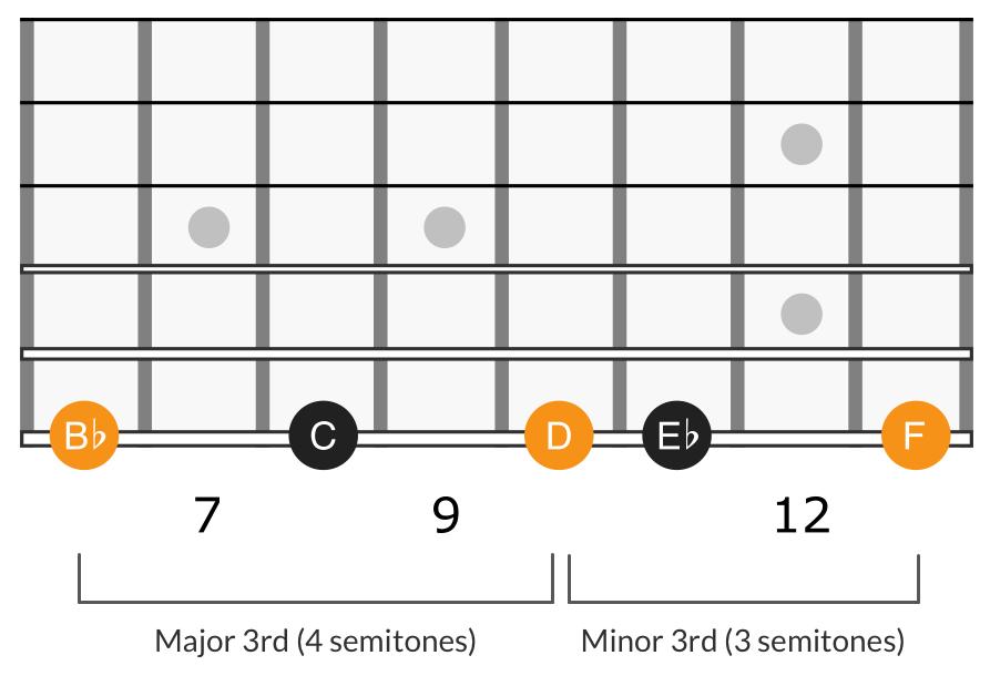 G minor scale third degree triad, B♭ D F
