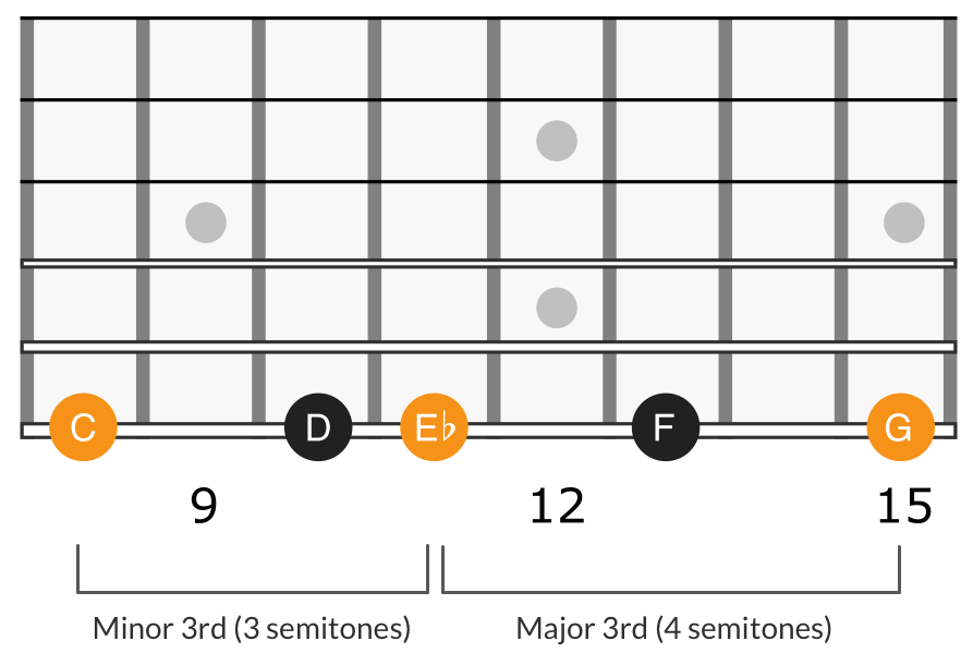 G minor scale fourth degree triad, C E♭ G