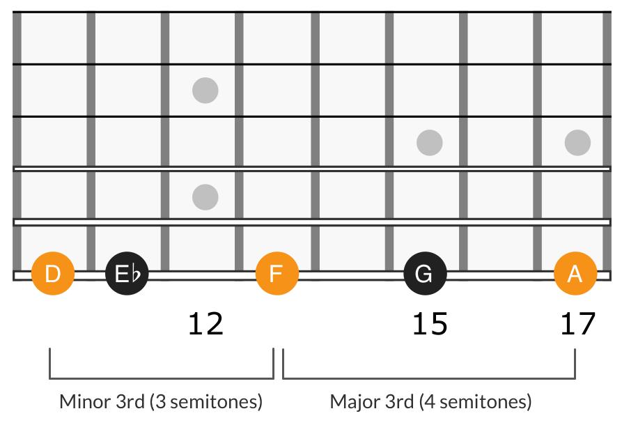G minor scale fifth degree triad, D F A