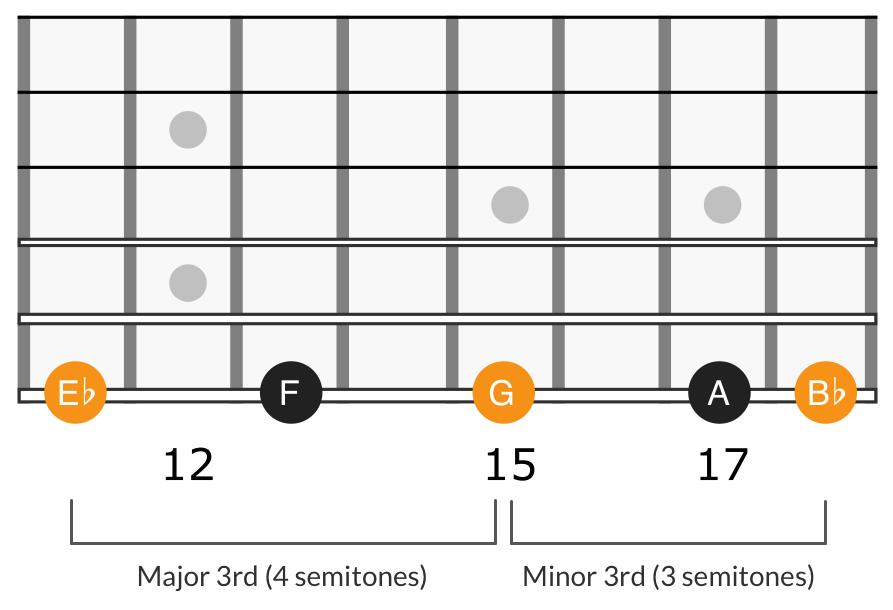 G minor scale sixth degree triad, E♭ G B♭