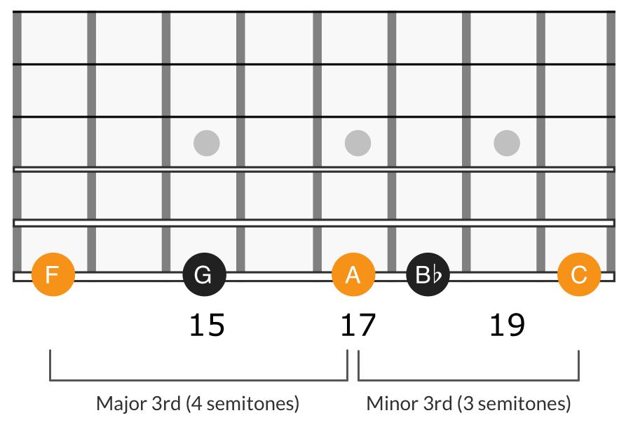 G minor scale seventh degree triad, F A C