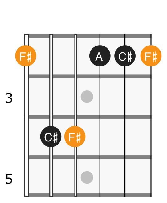 F# minor chord diagram